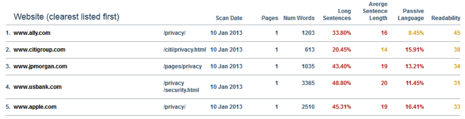 Clarity Grader Online Privacy Policy Analysis