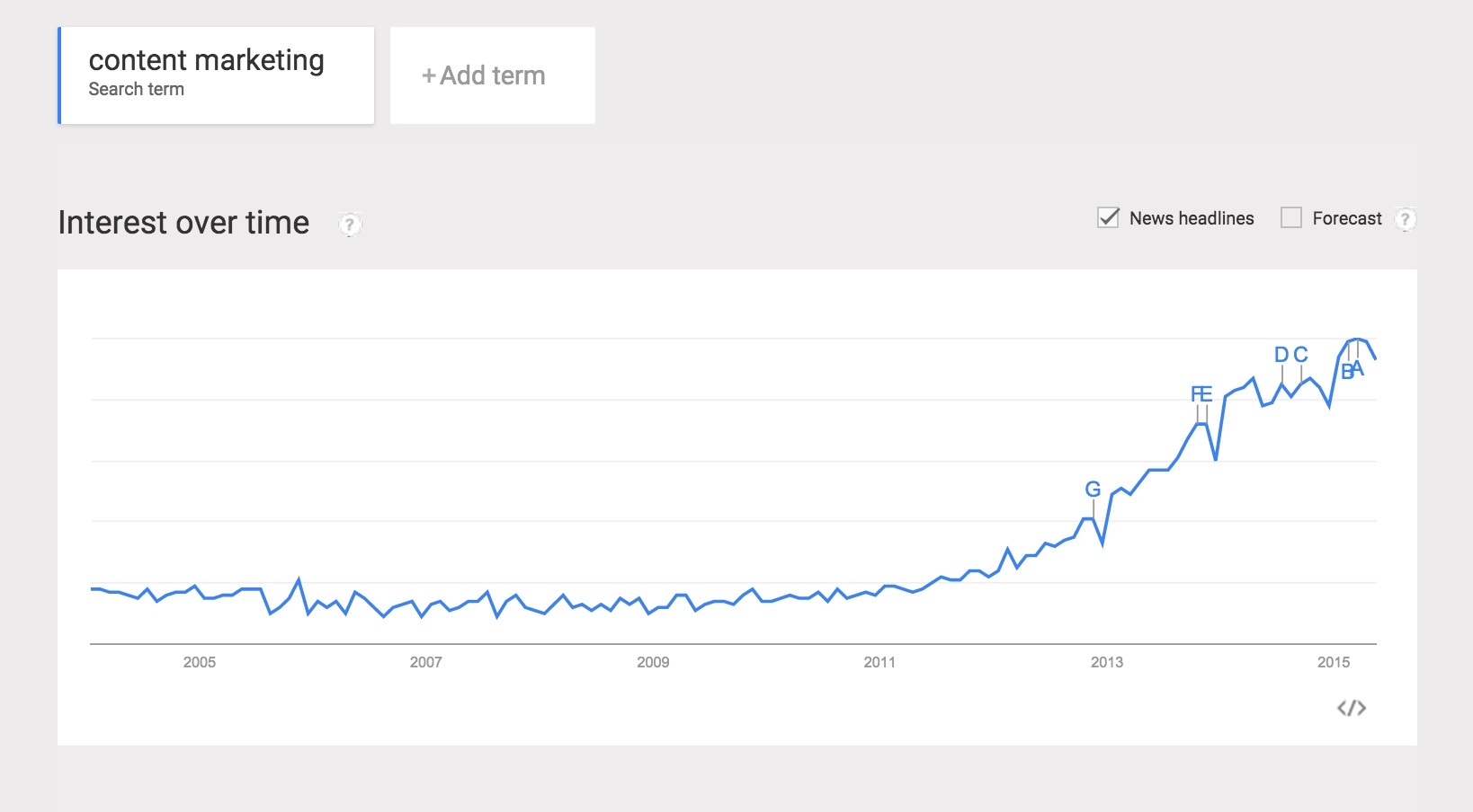 Readability - Google Trends